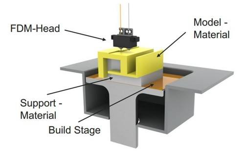 The Advantanges and Disadvantags of FDM 3D Printing